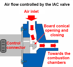 idle air control valve air flow controlled by iac valve