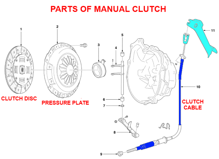 clutch parts diagram schematic diagram Automatic Clutch Parts Diagram system parts manual clutch international 454 parts diagram clutch parts diagram 1