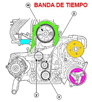 Partes del motor: Culata de cilindros, tren de válvulas ...