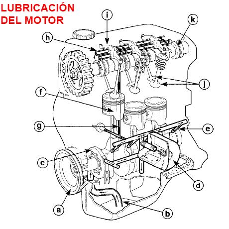 Partes del sistema de lubricación