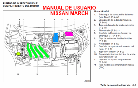 Manual Nissan March