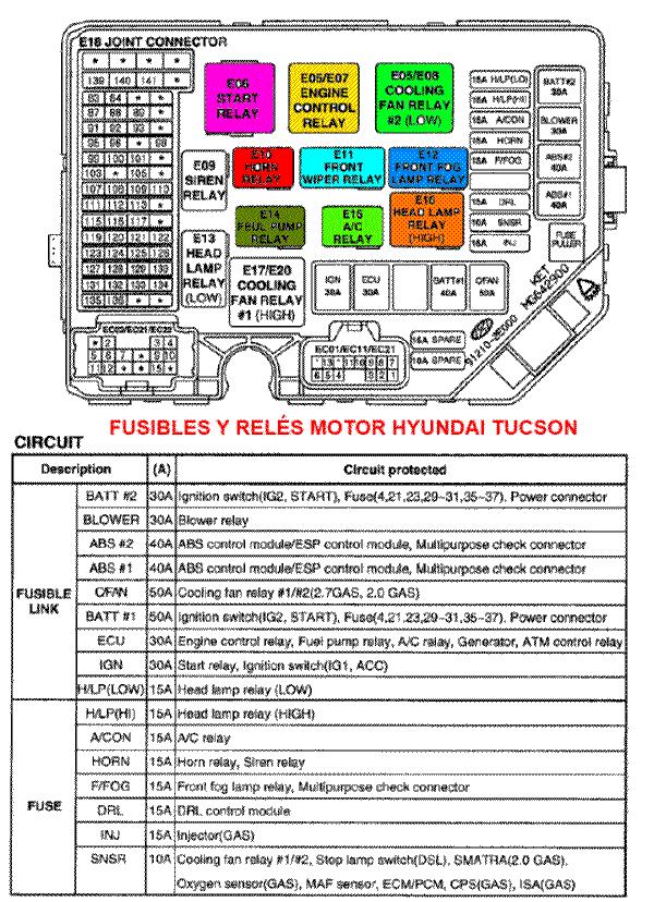 fusibles y rel u00e9s hyundai tucson  caja del motor y caja interna
