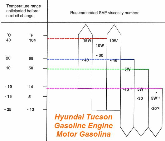 hyundai tucson engine oil belt diagram for a 2003 saab 93 2 0: saab 2