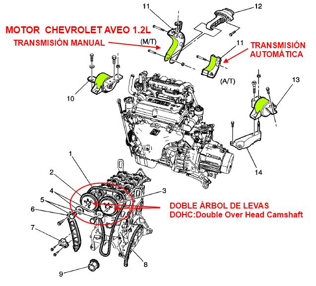 Motor Chevrolet Aveo