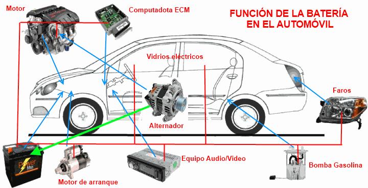 Partes principales de un automovil