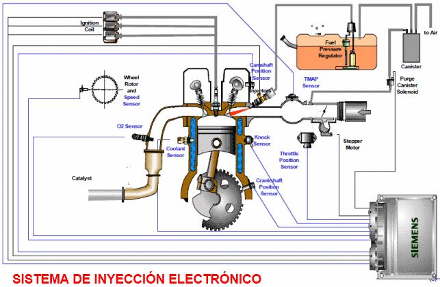 Principio    de    funcionamiento del sistema    de    inyecci  n