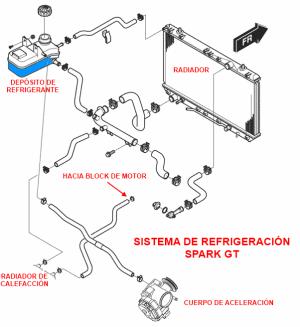 manuales del chevrolet spark gt m300 beat usuario y t cnico rh autodaewoospark com manual spark gt 2015 pdf manual spark gt 2012