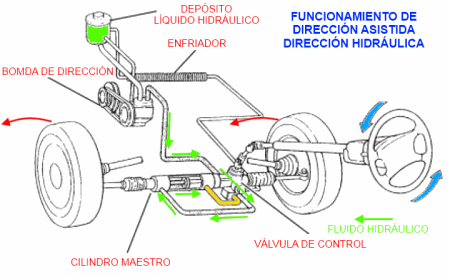 Porque se pone dura la direccion hidraulica del carro