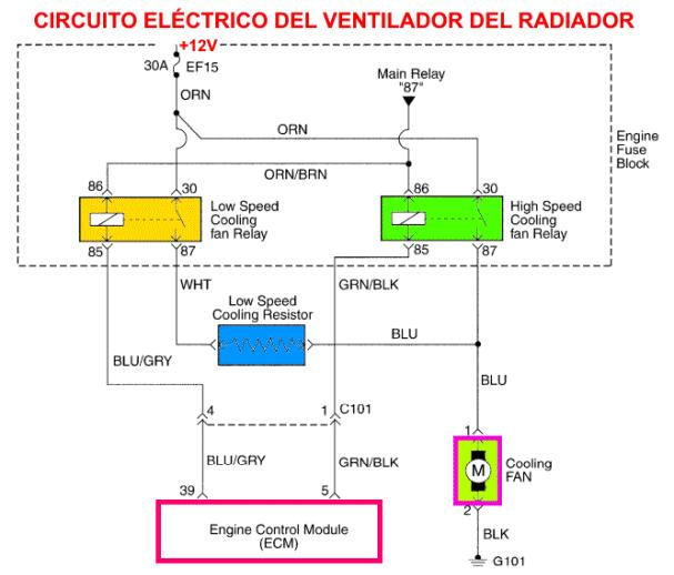 Partes del ventilador electrico automotriz