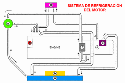 Diagrama y descripci n del sistema de refrigeraci n del for Cuba motors el paso