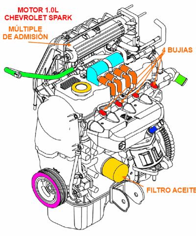 Mejoras En El Motor Del Chevrolet Spark Lt De 10 Litros