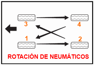 Rotación de los neumaticos del automóvil